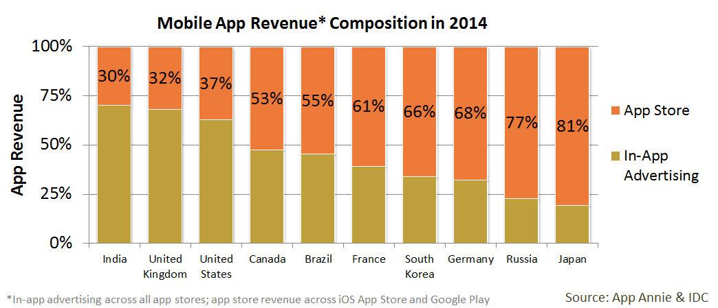 Le marketing mobile pour rentabiliser les apps