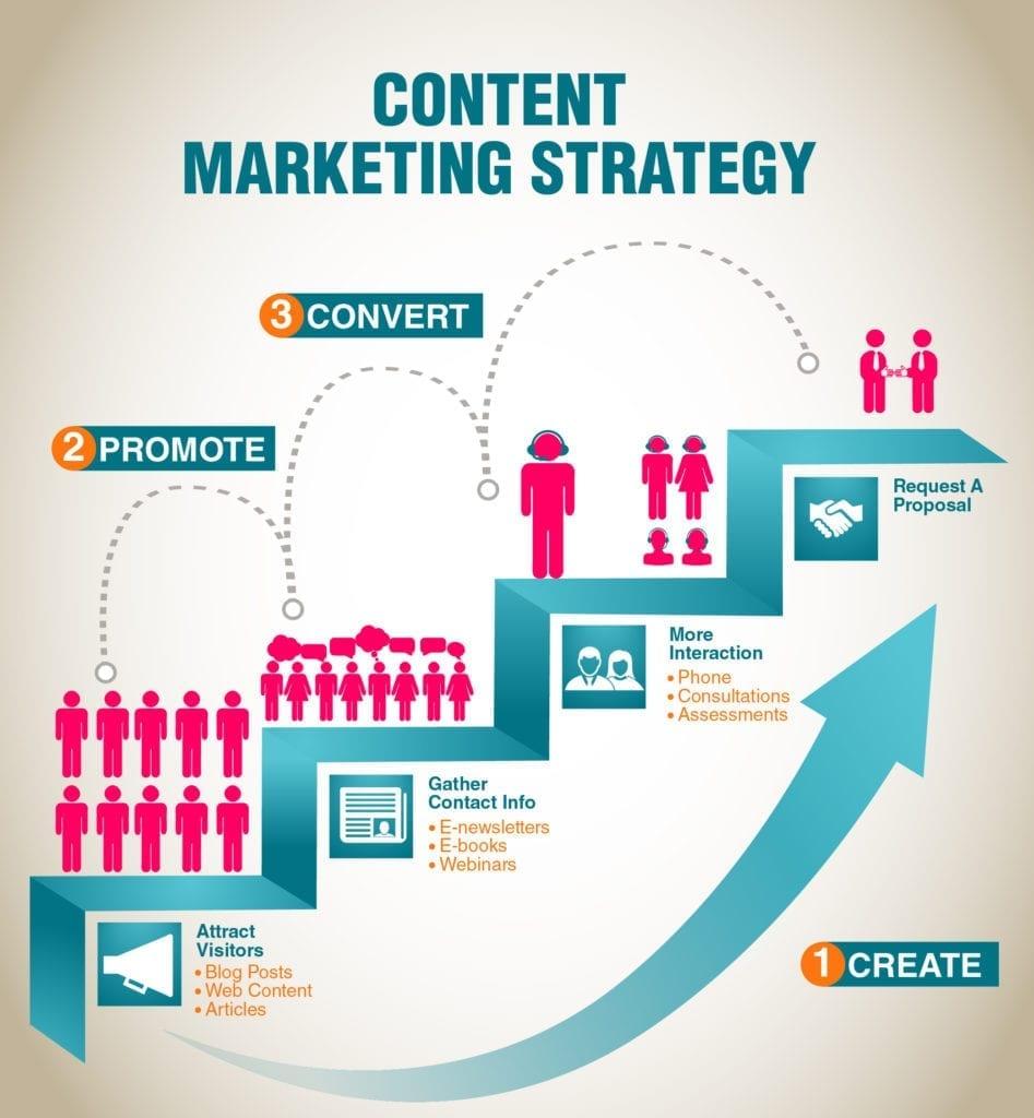 Le content marketing mobile pour votre application