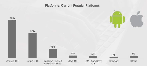 graphique android et ios