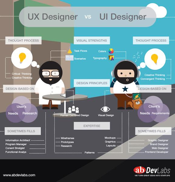 ux_vs_ui-app-design
