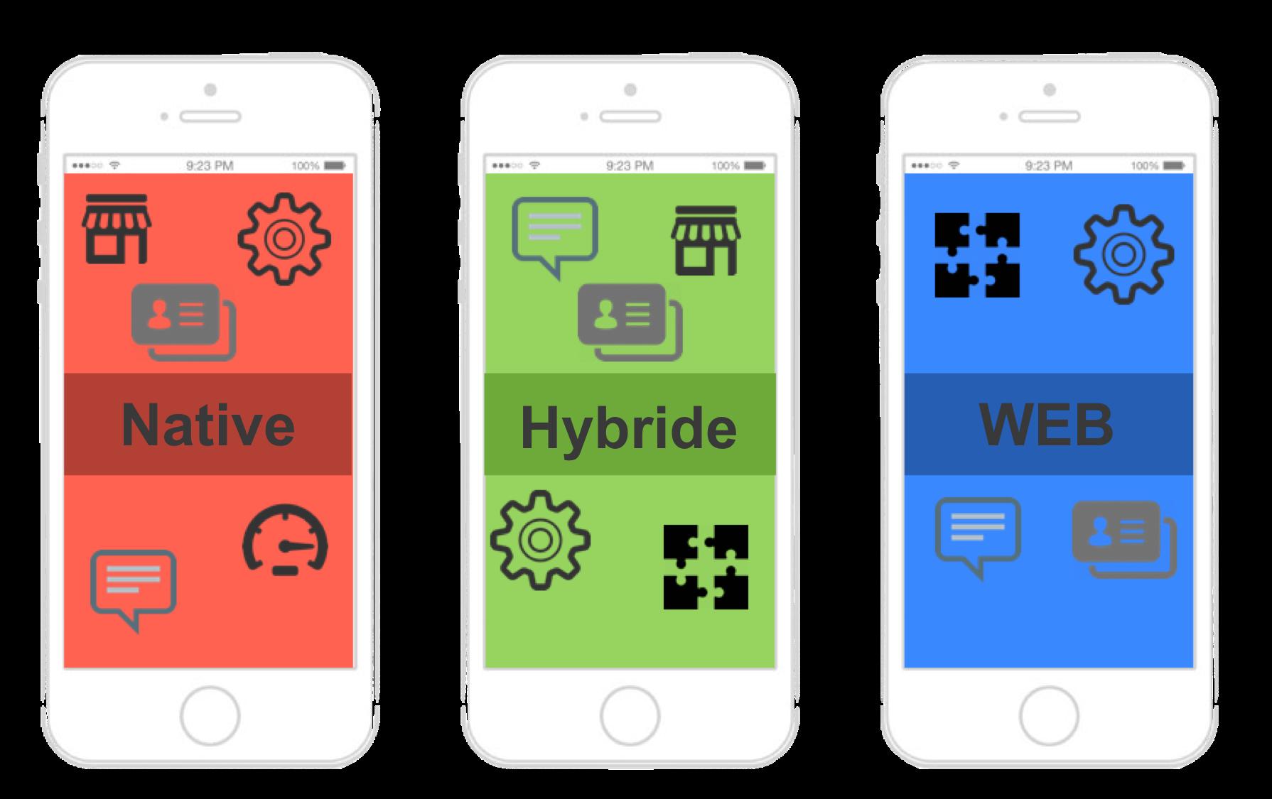 """Résultat de recherche d'images pour """"application mobile native"""""""