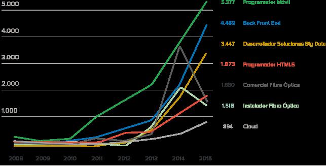 Offres d'emploi dans le développement mobile en Espagne