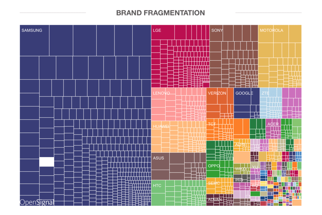 fragmentation des ecrans selon la marque
