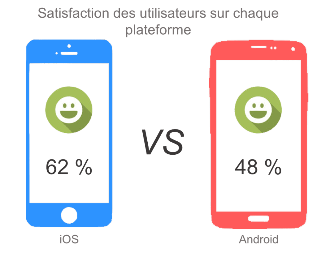 satisfaction utilisateur ios vs android