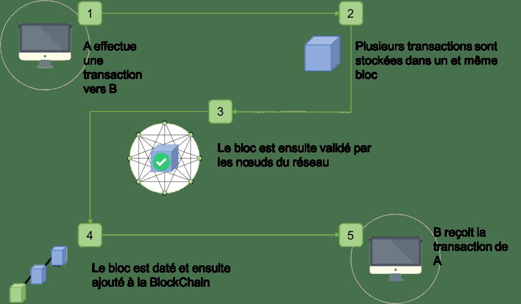 Technologie BlockChain fontionnement