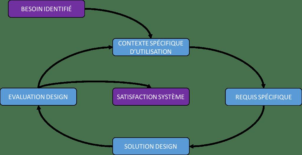 Création d'application mobile : comment avoir une bonne expérience utilisateur ?
