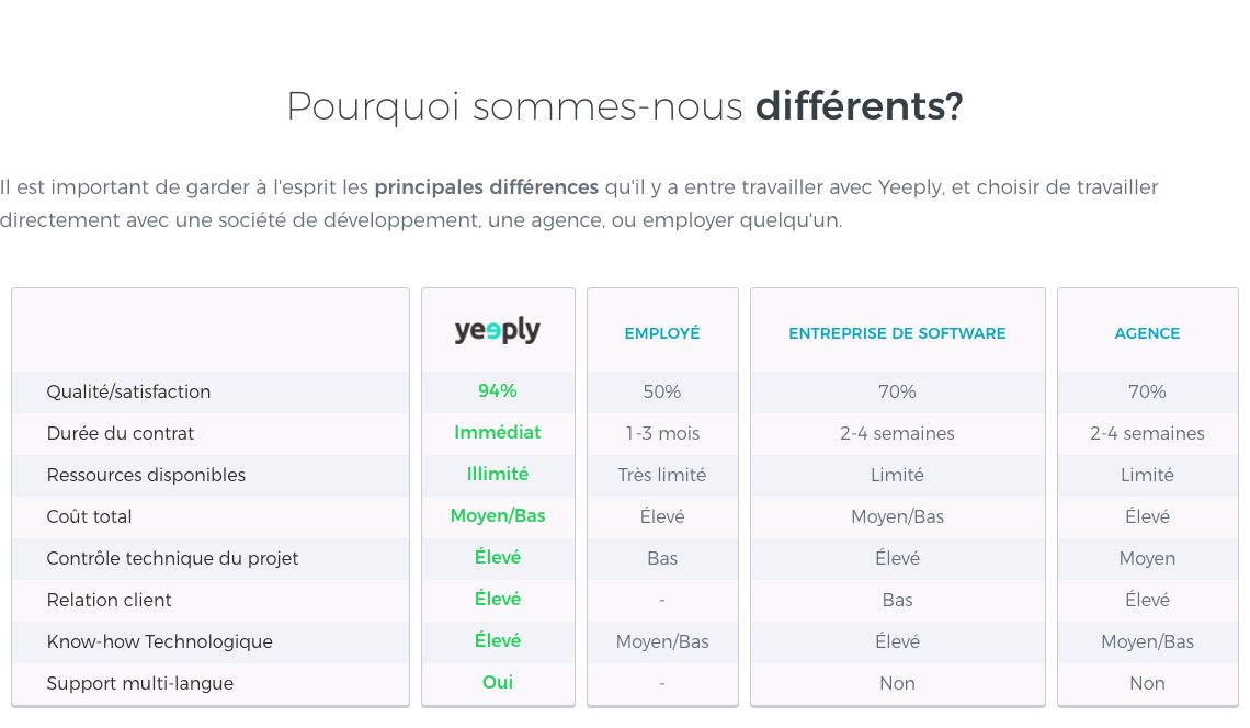 capture ecran site yeeply categorie pourquoi nous