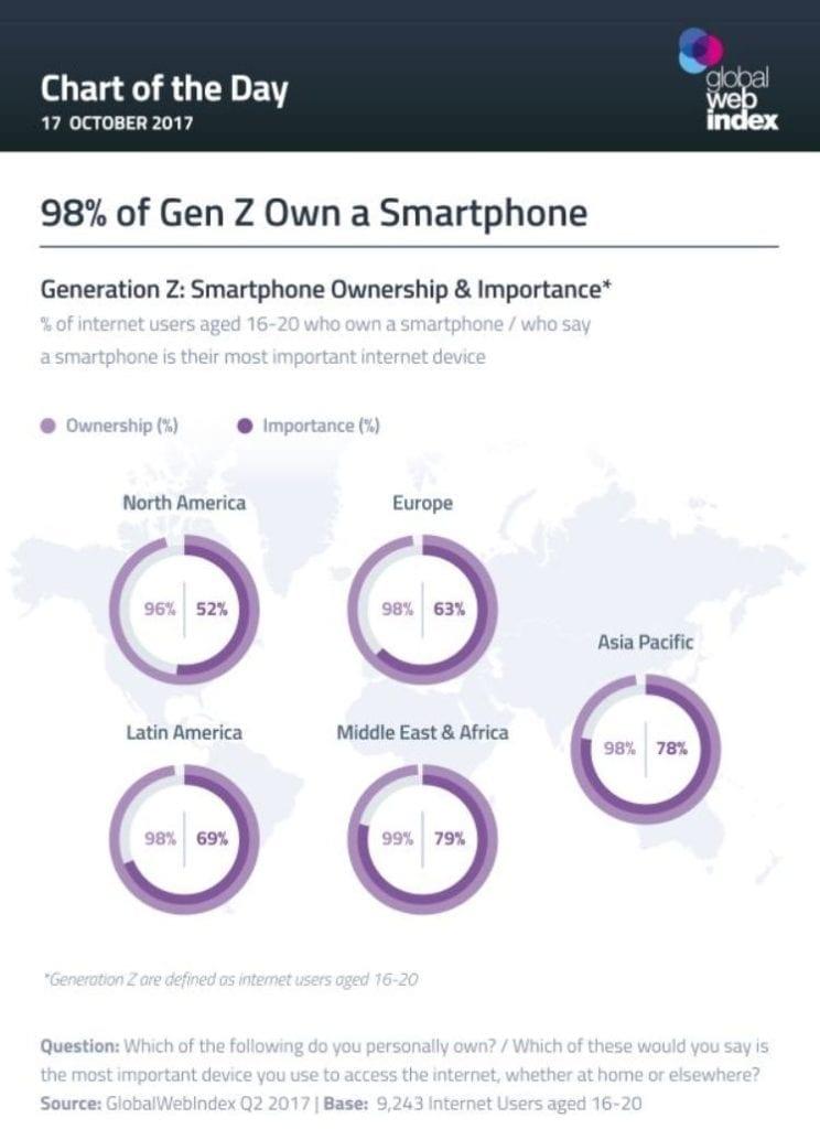 chiffres sur la consommation de smartphones de la generation z