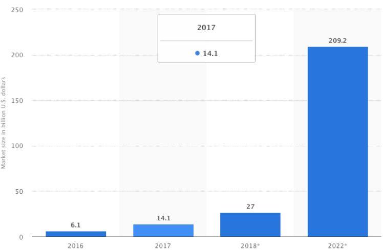 Estimations de la taille du marché de la RA & VR dans le monde de 2016 à 2022 - actualité mobile