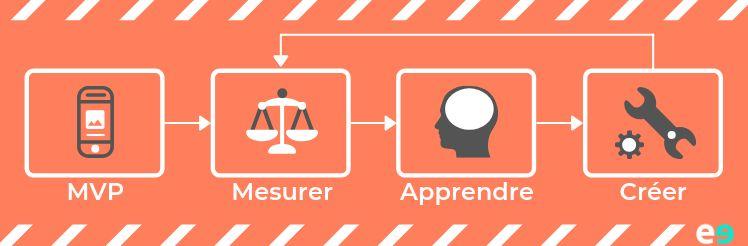 lean startup- créer une application smartphone