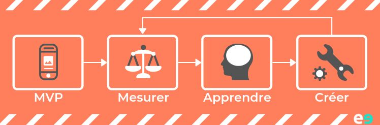 icones etapes sur fond orange