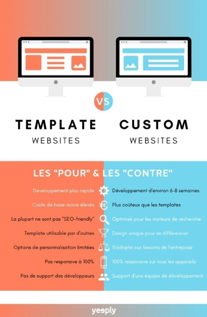 infographic- template websites vs custom web designs