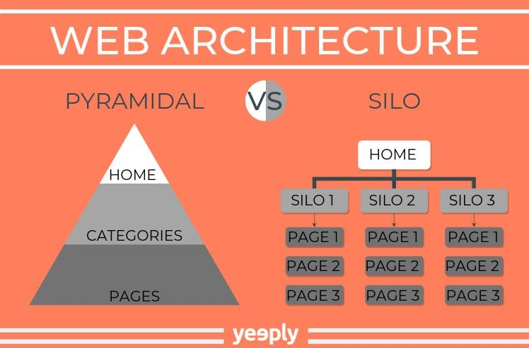 pyramide illustrant la structure de site internet