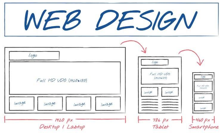 structure interne création site web