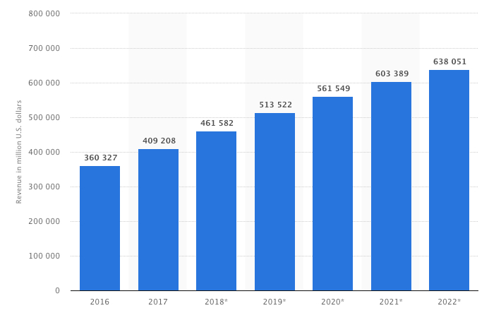 graphique de data d'ecommerce